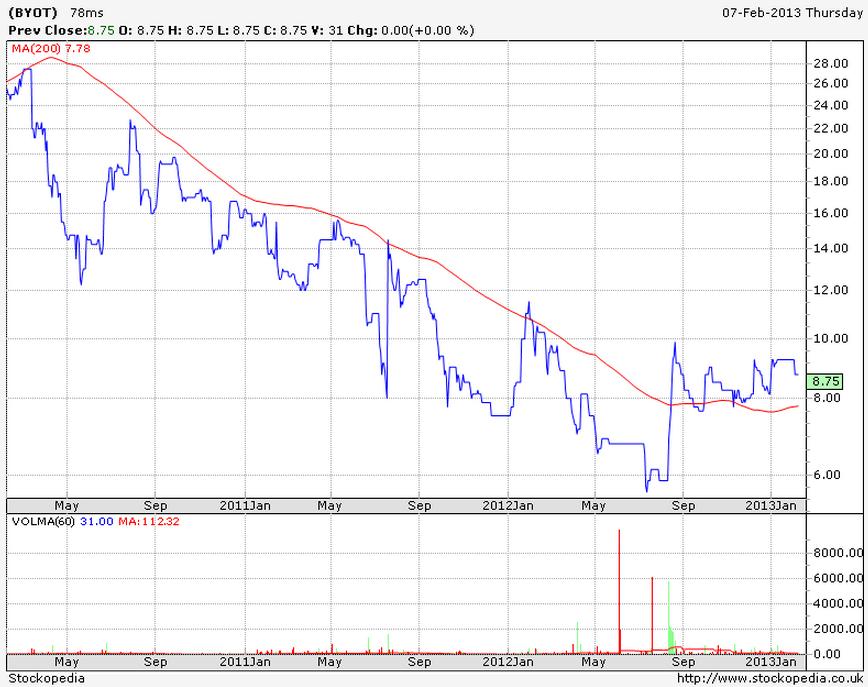 Byotrol (BYOT) 3 yr chart