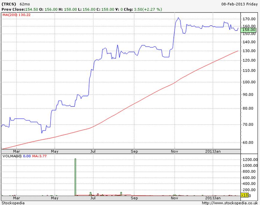 Tracsis (TRCS) 12m chart