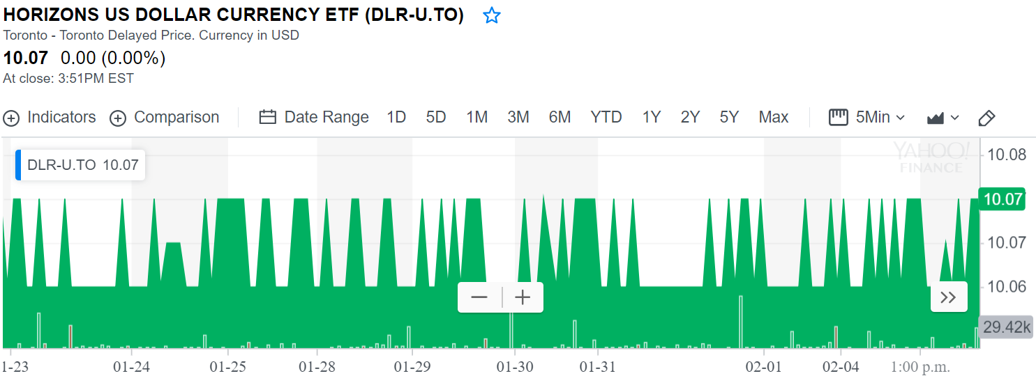 DLR.U.TO price history chart