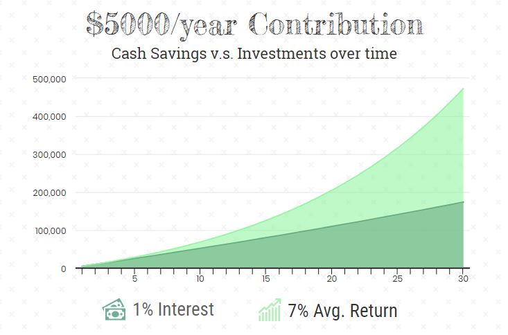 TFSA cash savings versus investments