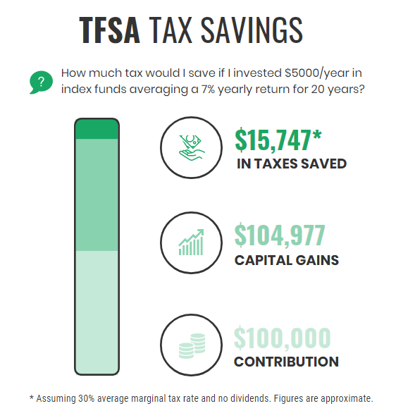 TFSA Tax Savings