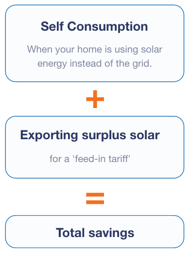 how solar power saves money
