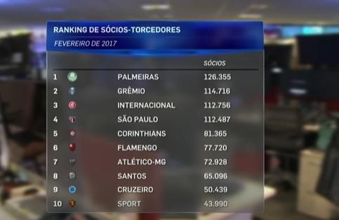 Palmeiras lidera, e Flamengo é o único carioca no top 10 de sócio-torcedores