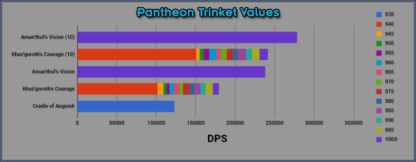 Trinket Simulations